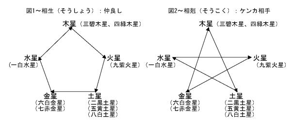 図1~相生(そうしょう):仲良しの関係 図2~相尅(そうこく):ケンカ相手となる関係