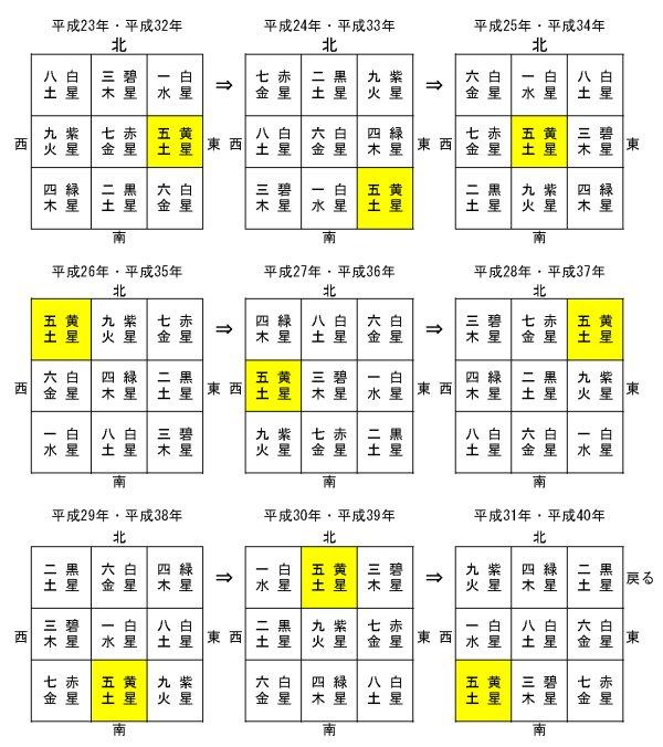 九星の変化(平成23年~平成40年)